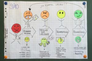 Beschwerdemanagement - Coaching, Training und Weiterbildungen